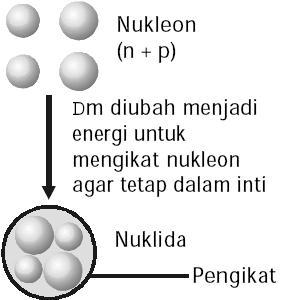 Energi Ikat Inti Nukleon