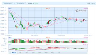 中国株コバンザメ投資 香港ハンセン指数20151125