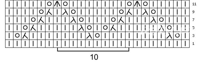 Обозначения символов