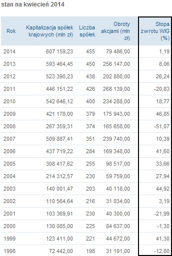 Stopy zwrotu WIG od 1998