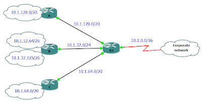 route summary supernet route aggregation