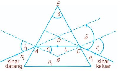 Sudut deviasi pada pembiasan prisma