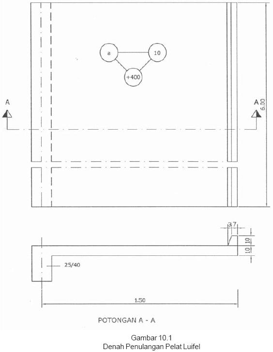 Gambar 10.1 Denah Penulangan Pelat Luifel