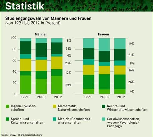 2012 waren 8% der Männer Psychologen, und 19% der Frauen.