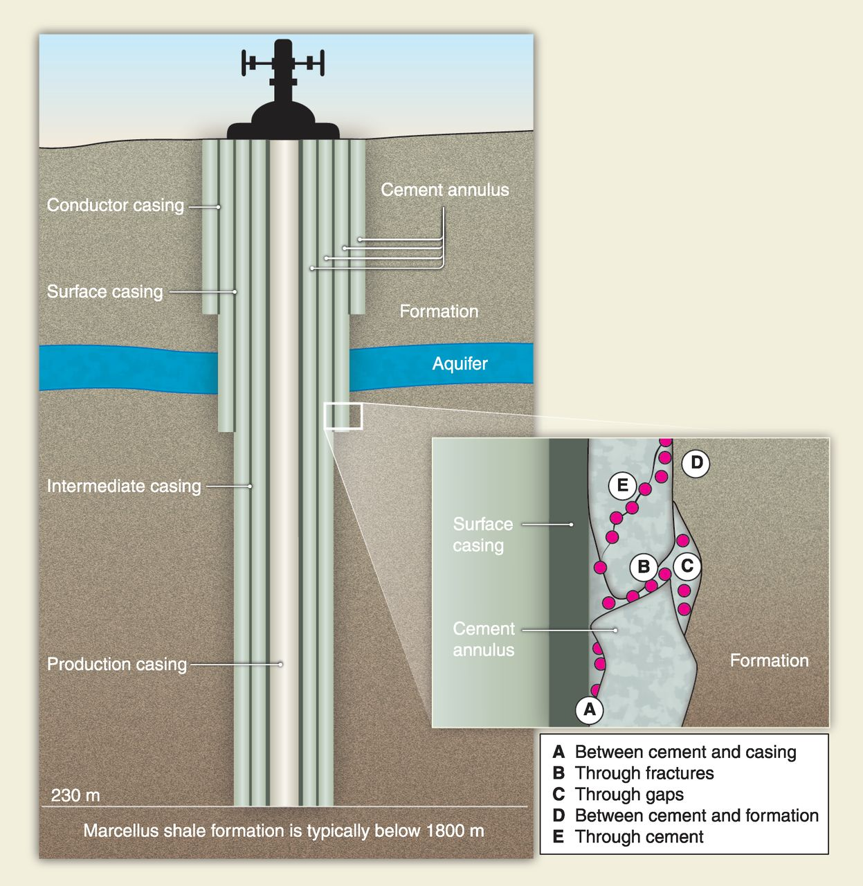 This picture from the article  Labeled Fracking Diagram