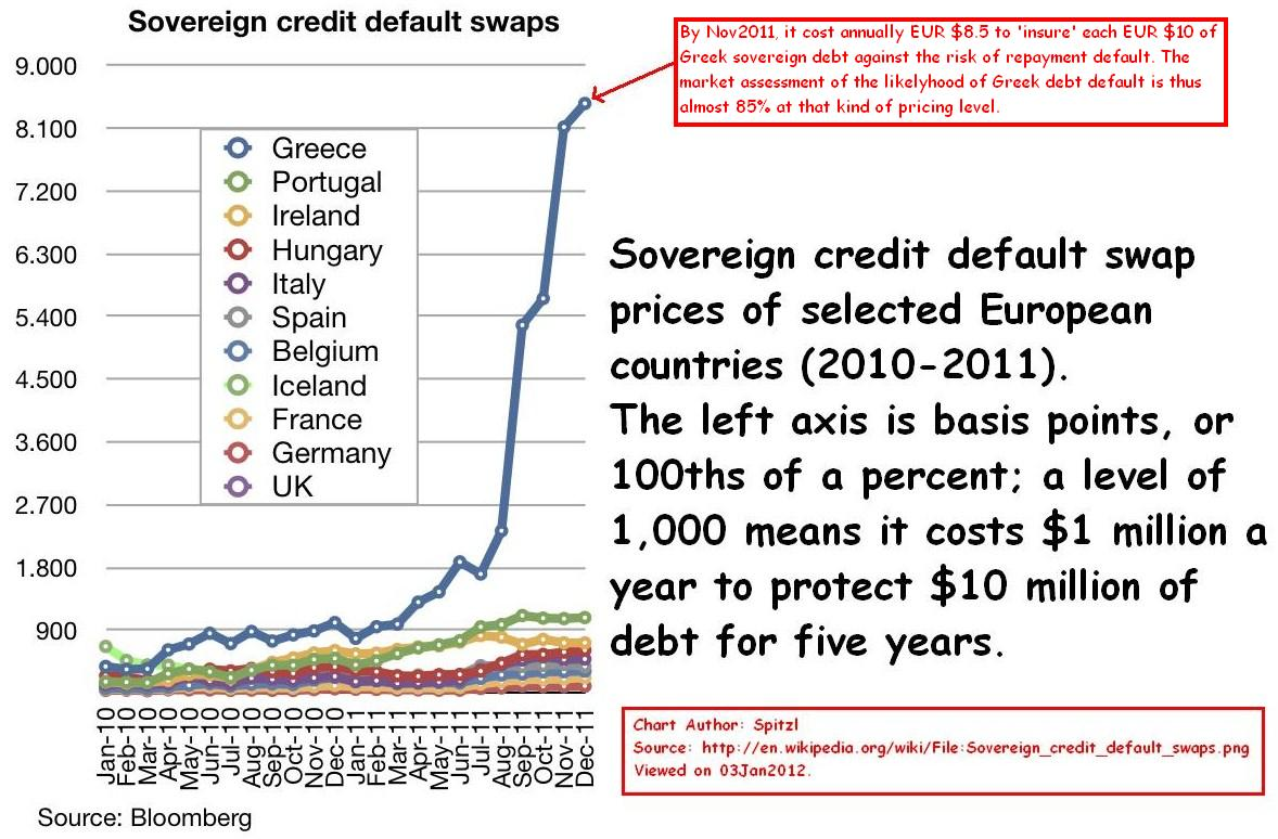 credit default swap thesis How can i get the data on the credit default swaps (cds) protection bought by  different  i have worked on my thesis determinants of non performing loan in .