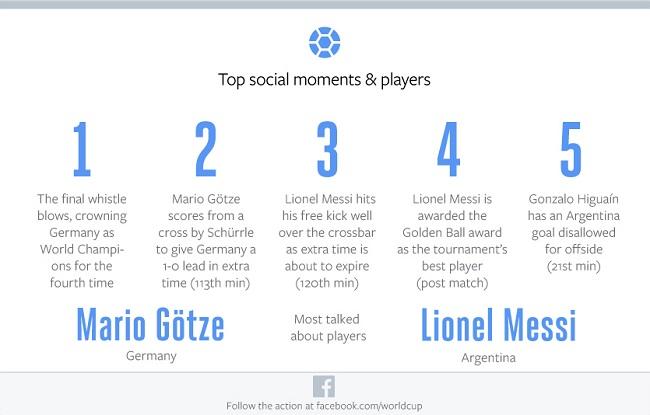 Momenty największej aktywności kibiców na Facebook w czasie finału mistrzostw świata