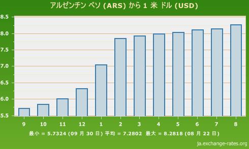 アルゼンチンペソ米ドルの為替相場の変化