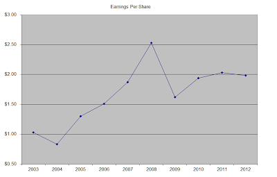 EPS2013 Unilever Still a Solid Dividend Paying Machine