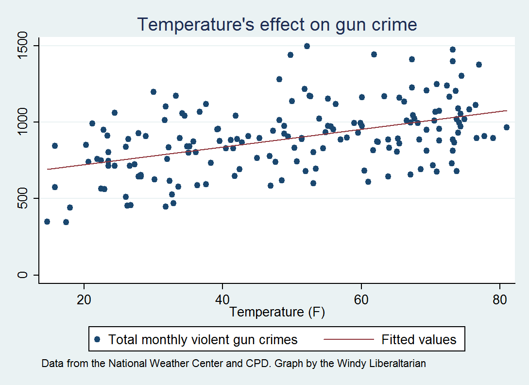 it s pretty clear that there is a strong correlation between gun crimes and temperature we can plot both against time