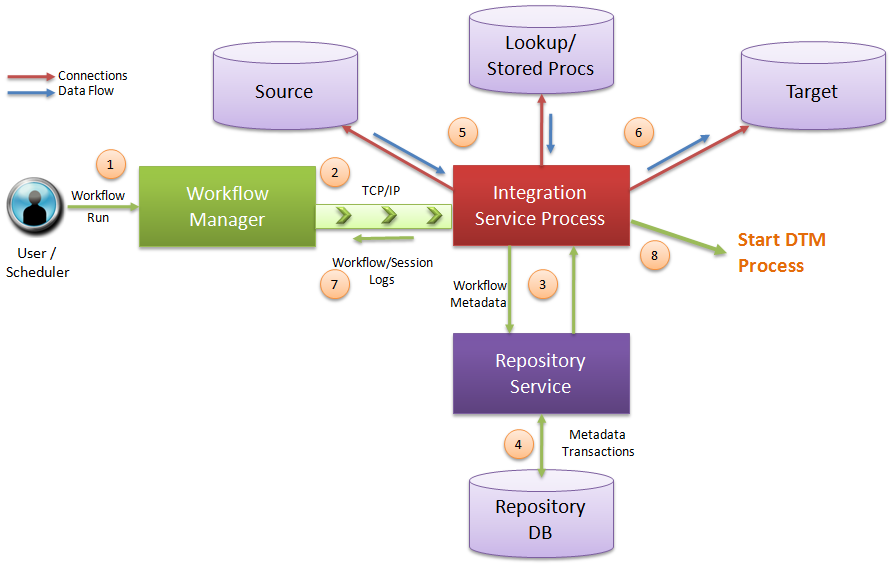A to z informatica informatica 9 architecture continued for Informatica 9 architecture