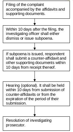 preliminary investigation procedure