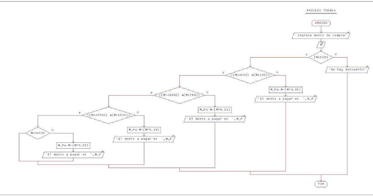 logica de programacion  tiemda