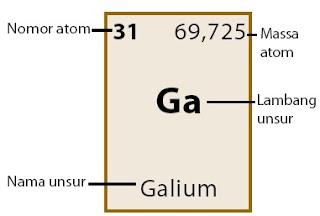 informasi kolom tabel periodik