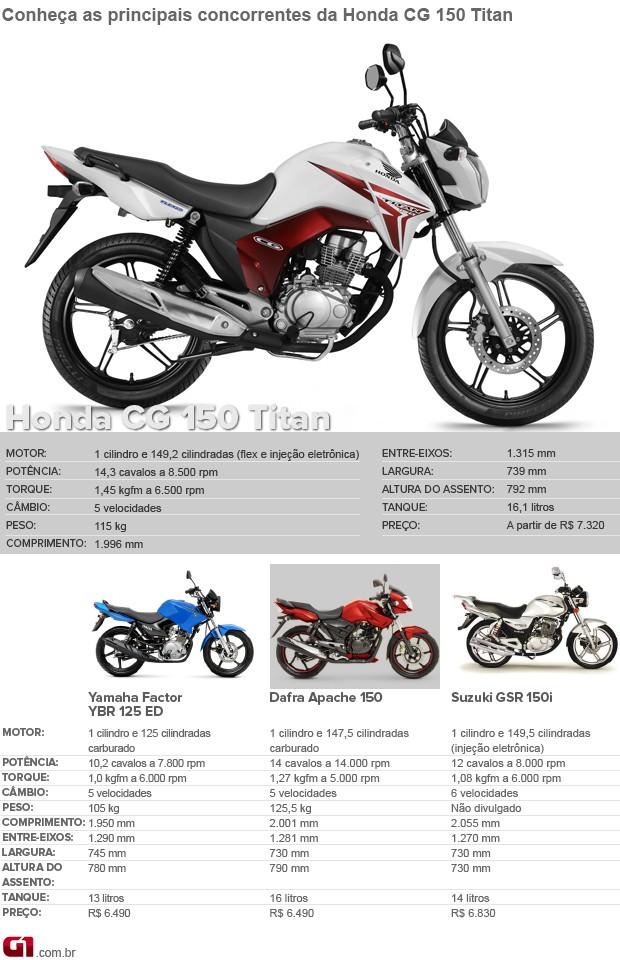 Confira a nova Honda CG 2014