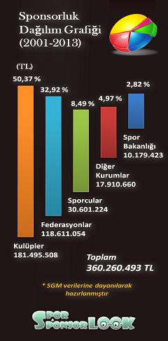 Sponsorluk Dağılım Grafiği