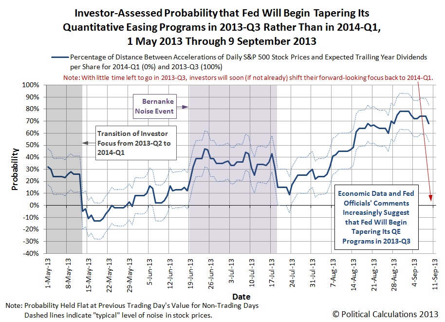 Investor-Perceived Probability that Fed will begin Tapering Its QE Programs in 2013-Q3 vs 2014-Q1, 1 May 2013 through 9 September 2013