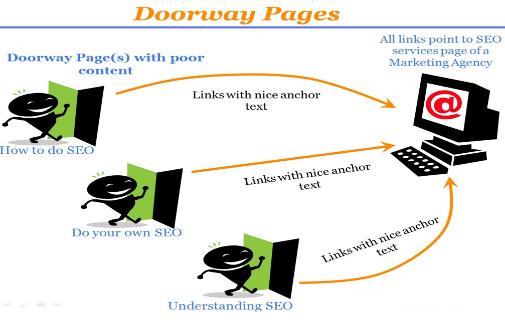 mô tả về Doorway pages