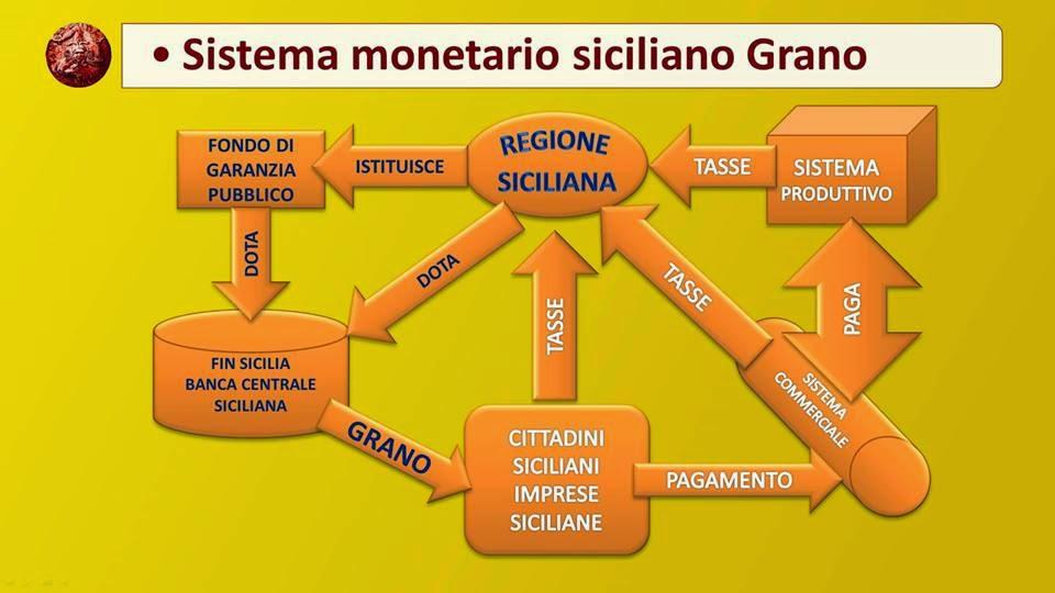 Sistema Moneta Grano