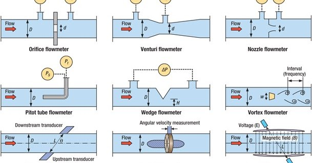 mechanical engineering  types  flow measuring devices based   principles