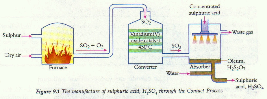 sulfuric acid powerpoint on the process