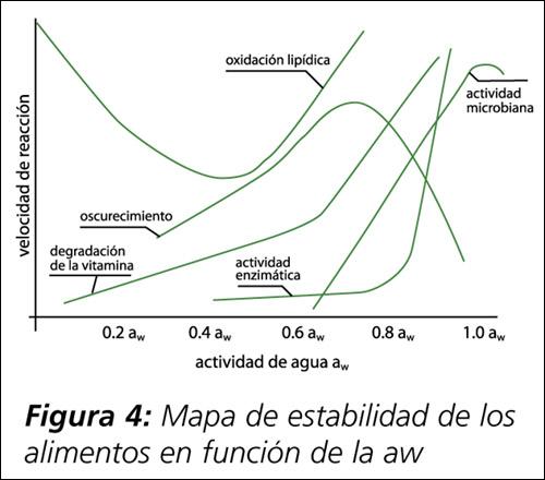 Avibert actividad del agua concepto e importancia equinlab - Aparato para la humedad ...