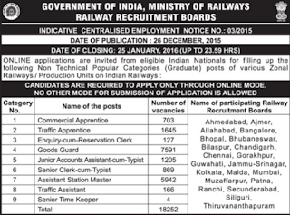 RRB Recruitment 2016-18252 Goods Guard TA Other Posts