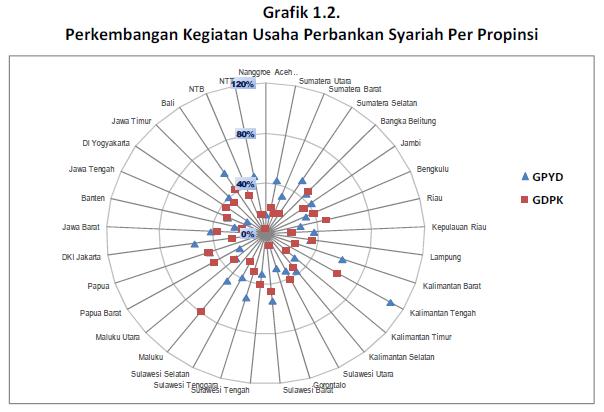 Grafik Perkembangan Kegiatan Usaha Perbankan Syariah Per Propinsi