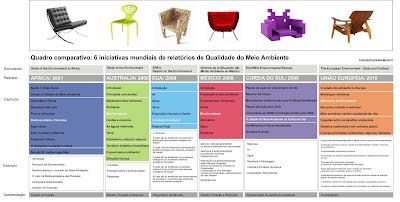 Iniciativas Mundiais de relatórios de Qualidade do Meio Ambiente