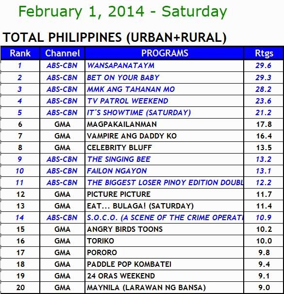 kantar media nationwide TV ratings (Feb 1)