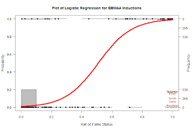 sab-R-metrics: Logistic Regression