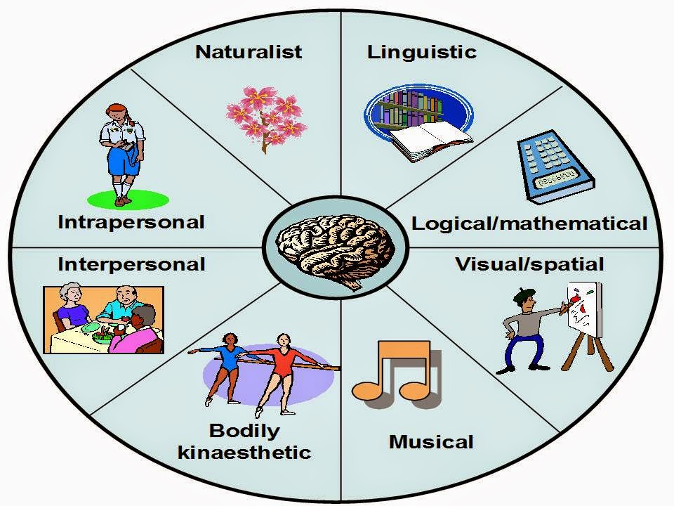 seven types of intelligences The theory of multiple intelligences was developed in 1983 by dr howard gardner, professor of education at harvard university it suggests that the traditional notion of intelligence, based on iq testing, is far too limited.