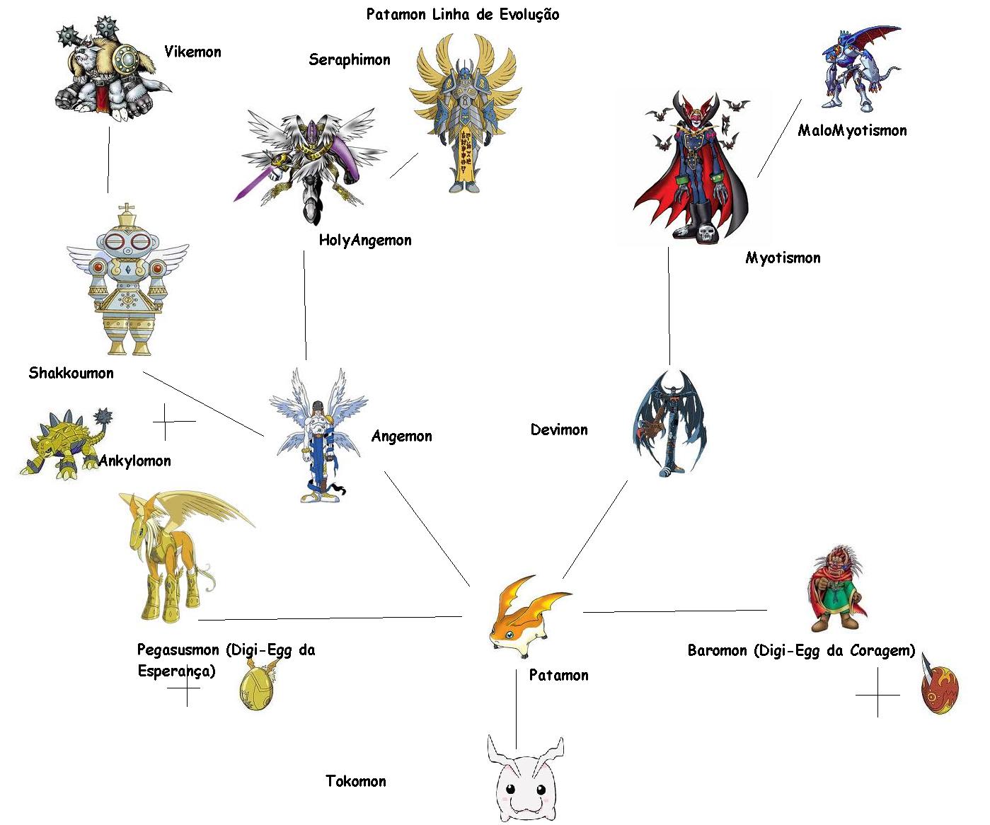 gaomon evolution chart