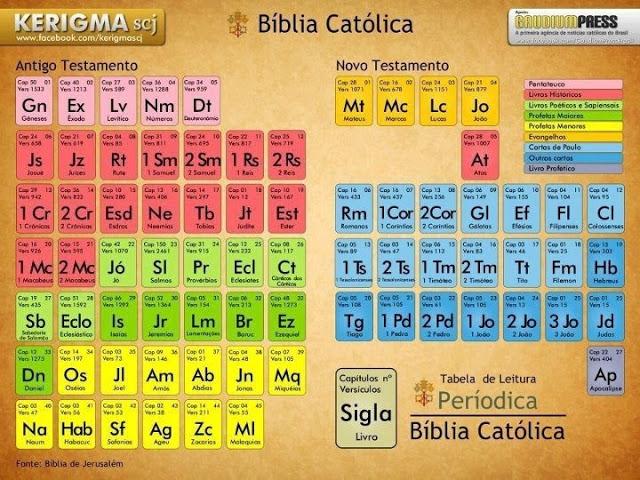 Blog de religin tomares tabla peridica de libros biblicos tabla peridica de libros biblicos urtaz Gallery