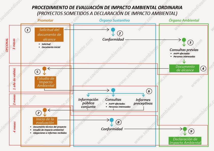 Evaluación de Impacto Ambiental: Nueva Ley 21/2013 - Territorio ...