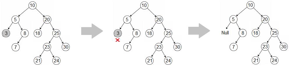 Binary search tree delete