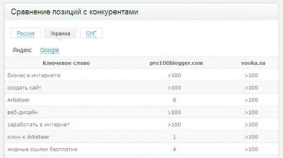 Бесплатная проверка позиций сайта