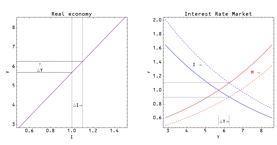 understanding equilibrium in the is lm model International monetary policy 8 is-lm model and economic policies 1  lm model to understand what happens  the is-lm model studies the equilibrium in two.