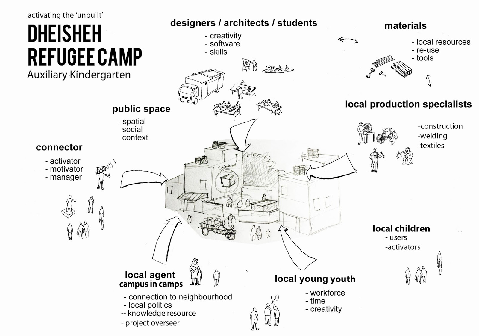 Diagram Of Camp Trusted Wiring Diagrams Computer Parts Working For Dheisheh Refugee Tzch Rh Aparticlewave Blogspot Com