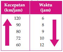 Perbandingan kecepatan kendaraan terhadap waktu tempuh perjalanan.