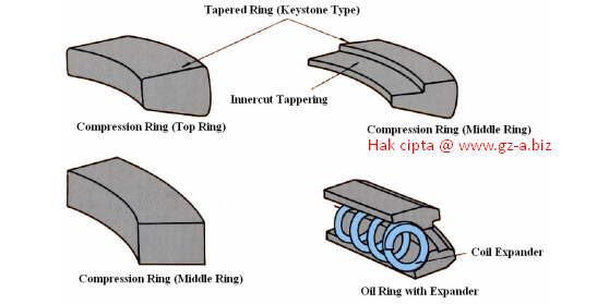 Karakteristik Ring Piston