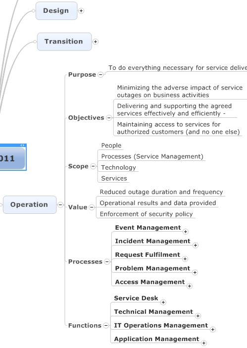 ITIL Service Operation Mind Map