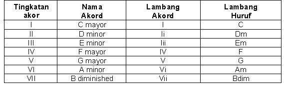 Contoh penulisan akor pada tangga nada natural