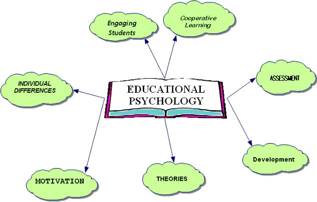 educational psychology and learners Educational psychology is the branch of psychology concerned with the scientific study of human learning the study of learning processes, from both cognitive and behavioral perspectives.