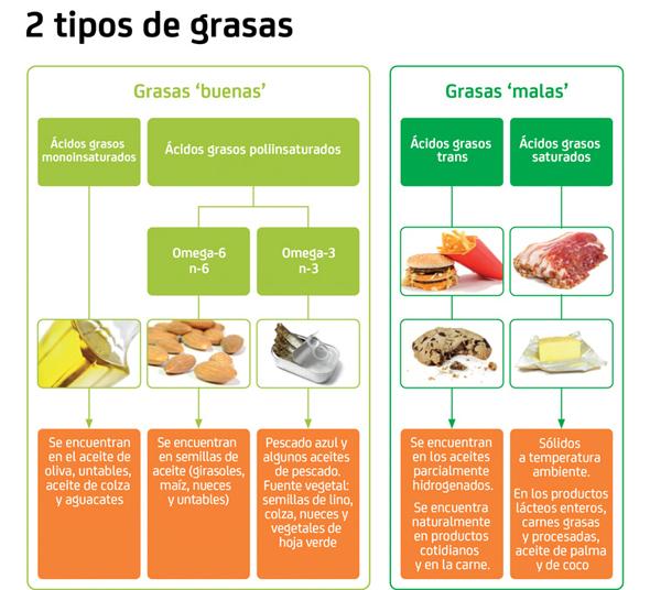 El contenido de grasas trans de algunos alimentos