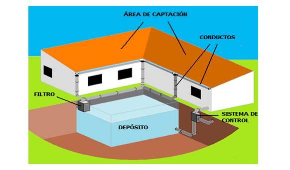Sellado de techo como usar el techo de su casa de cisterna for Casa techo 1 agua