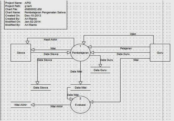 Tutorial kampus kumpulan tutorial data flow diagram dfd ccuart Gallery