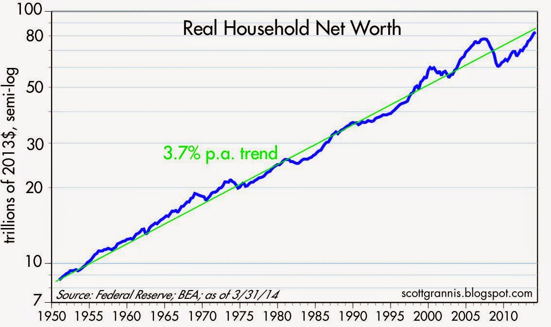 Household net worth is up, not down