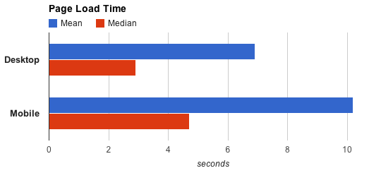 Mean and media load time for desktop and mobile websites