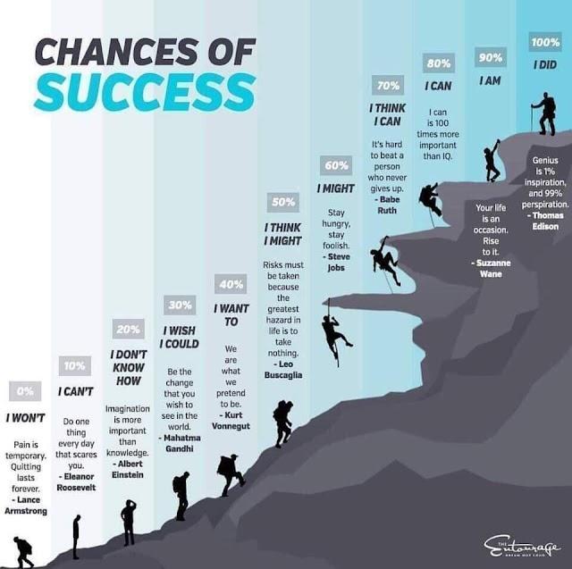 Peluang Sukses Anda